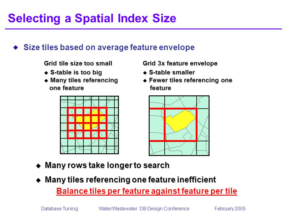 Database TuningWater/Wastewater DB Design Conference February 2005 Selecting a Spatial Index Size Size tiles based on average feature envelope Many ro