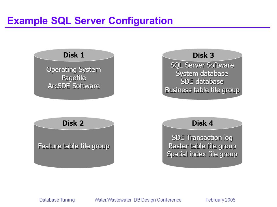 Database TuningWater/Wastewater DB Design Conference February 2005 Example SQL Server Configuration Operating System Pagefile ArcSDE Software Feature