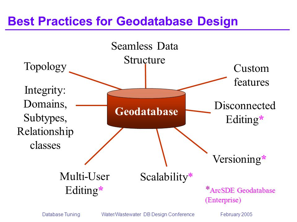 Database TuningWater/Wastewater DB Design Conference February 2005 Best Practices for Geodatabase Design Custom features Geodatabase * ArcSDE Geodatabase (Enterprise) Seamless Data Structure Disconnected Editing* Versioning* Scalability* Multi-User Editing* Integrity: Domains, Subtypes, Relationship classes Topology