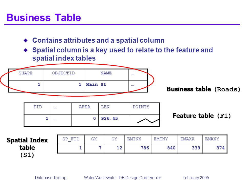 Database TuningWater/Wastewater DB Design Conference February 2005 Business Table Contains attributes and a spatial column Spatial column is a key used to relate to the feature and spatial index tables SHAPEOBJECTIDNAME… 11 Main St … FID…AREALENPOINTS1…0926.45 SP_FIDGXGYEMINXEMINYEMAXXEMAXY1712786840339374 Business table (Roads) Feature table (F1) Spatial Index table (S1)