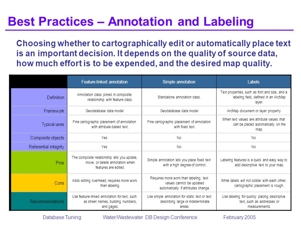 Database TuningWater/Wastewater DB Design Conference February 2005 Best Practices – Annotation and Labeling Choosing whether to cartographically edit
