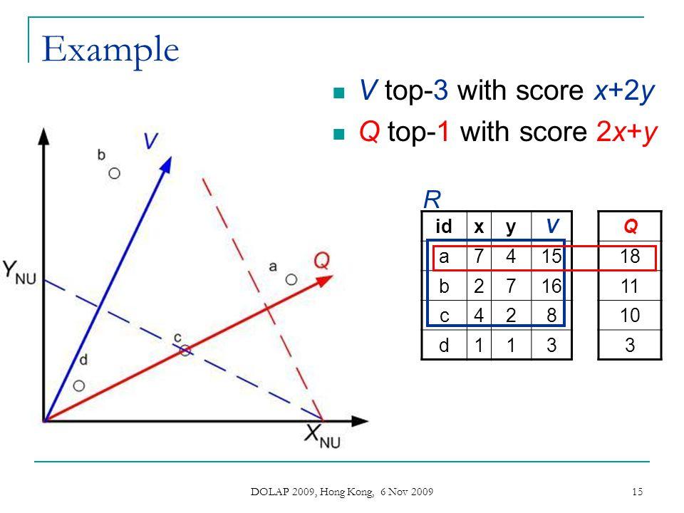 DOLAP 2009, Hong Kong, 6 Nov 2009 15 Example idxyV a7415 b2716 c428 d113 Q 18 11 10 3 R V top-3 with score x+2y Q top-1 with score 2x+y