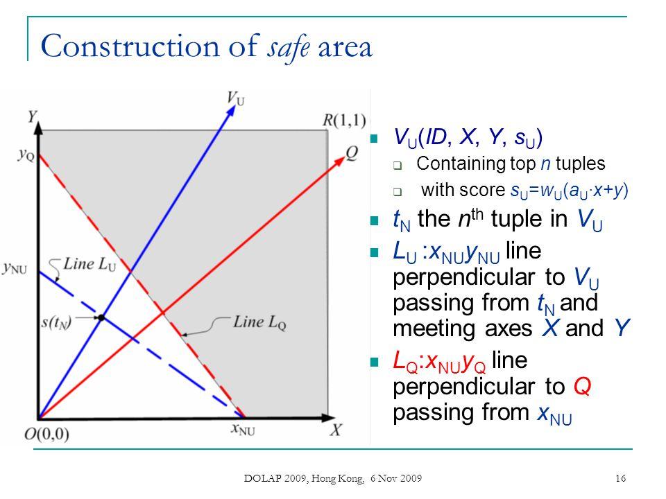 DOLAP 2009, Hong Kong, 6 Nov 2009 16 Construction of safe area V U (ID, X, Y, s U ) Containing top n tuples with score s U =w U (a U ·x+y) t N the n t