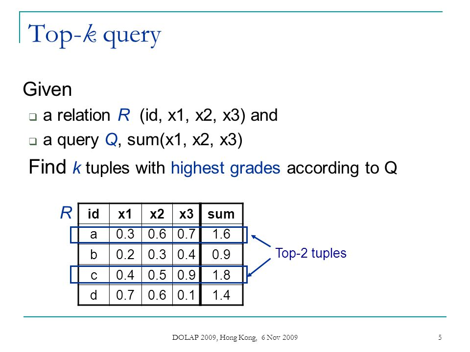 DOLAP 2009, Hong Kong, 6 Nov 2009 16 Construction of safe area V U (ID, X, Y, s U ) Containing top n tuples with score s U =w U (a U ·x+y) t N the n th tuple in V U L U :x NU y NU line perpendicular to V U passing from t N and meeting axes X and Y L Q :x NU y Q line perpendicular to Q passing from x NU
