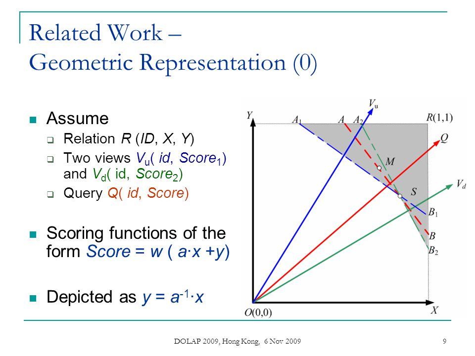 DOLAP 2009, Hong Kong, 6 Nov 2009 9 Related Work – Geometric Representation (0) Assume Relation R (ID, X, Y) Two views V u ( id, Score 1 ) and V d ( i