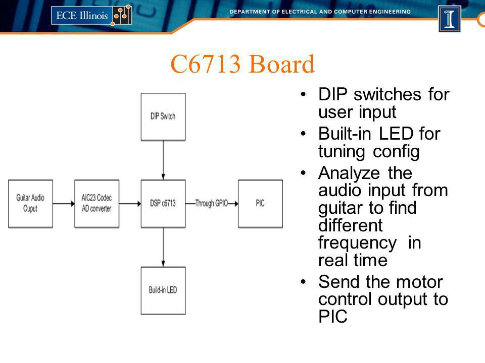 C6713 Board DIP switches for user input Built-in LED for tuning config Analyze the audio input from guitar to find different frequency in real time Se