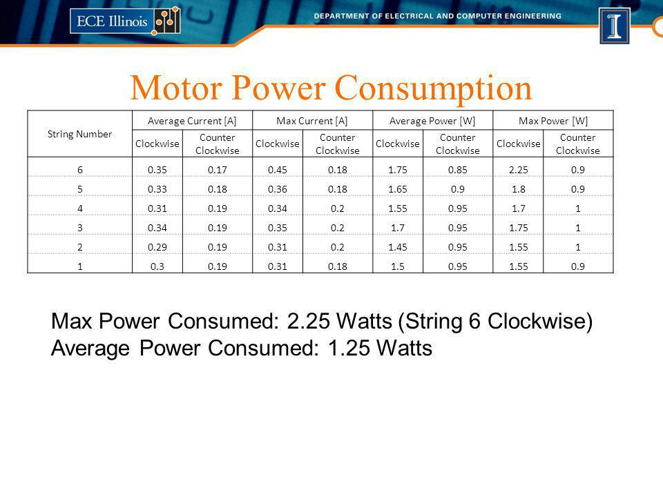 Motor Power Consumption String Number Average Current [A]Max Current [A]Average Power [W]Max Power [W] Clockwise Counter Clockwise Clockwise Counter Clockwise Clockwise Counter Clockwise Clockwise Counter Clockwise 60.350.170.450.181.750.852.250.9 50.330.180.360.181.650.91.80.9 40.310.190.340.21.550.951.71 30.340.190.350.21.70.951.751 20.290.190.310.21.450.951.551 10.30.190.310.181.50.951.550.9 Max Power Consumed: 2.25 Watts (String 6 Clockwise) Average Power Consumed: 1.25 Watts