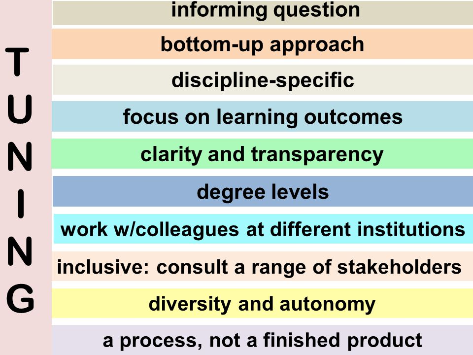 T U N I N G informing question bottom-up approach discipline-specific focus on learning outcomes clarity and transparency degree levels work w/colleag