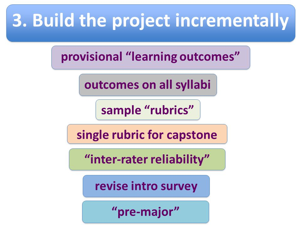 3. Build the project incrementally provisional learning outcomes sample rubrics single rubric for capstone inter-rater reliability revise intro survey