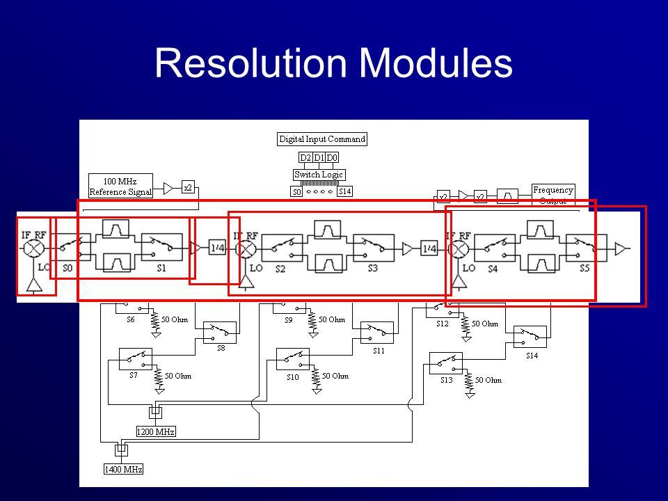Resolution Modules
