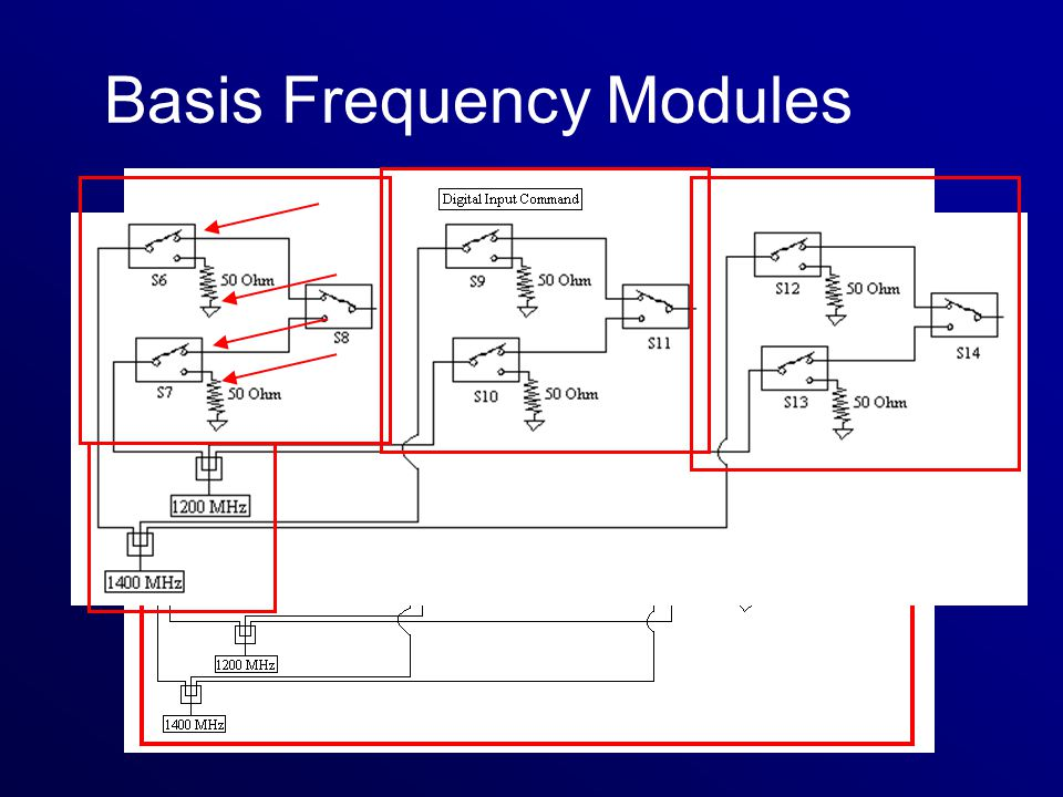 Basis Frequency Modules