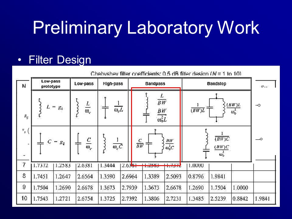 Preliminary Laboratory Work Filter Design