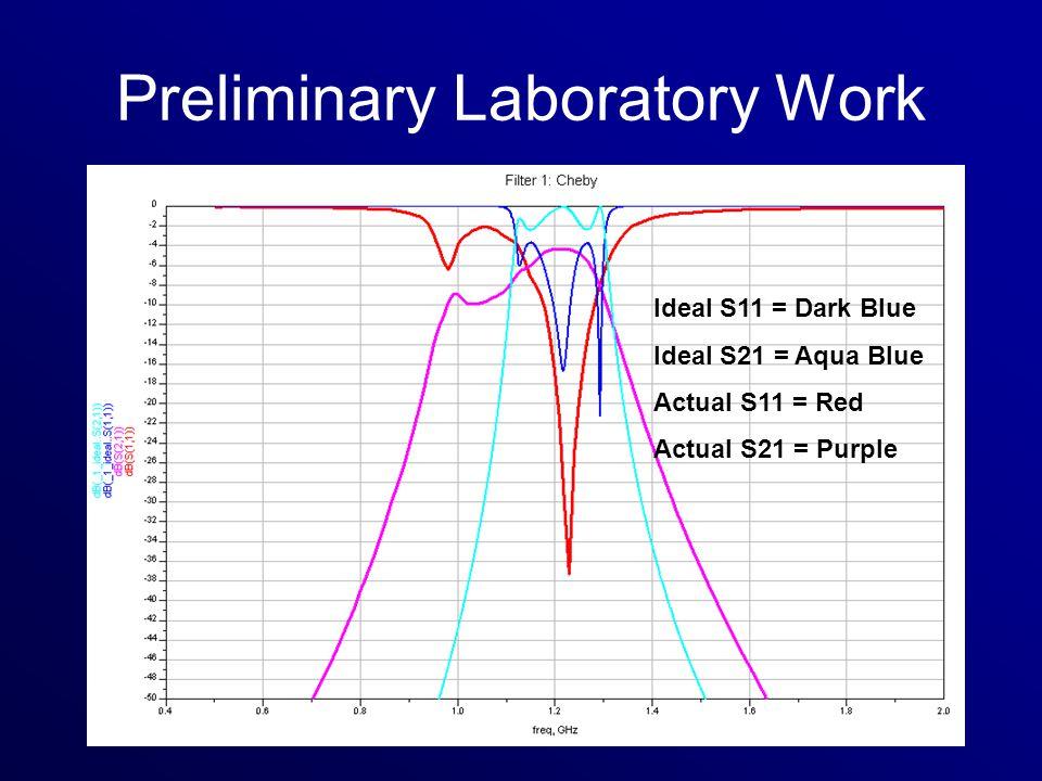 Ideal S11 = Dark Blue Ideal S21 = Aqua Blue Actual S11 = Red Actual S21 = Purple