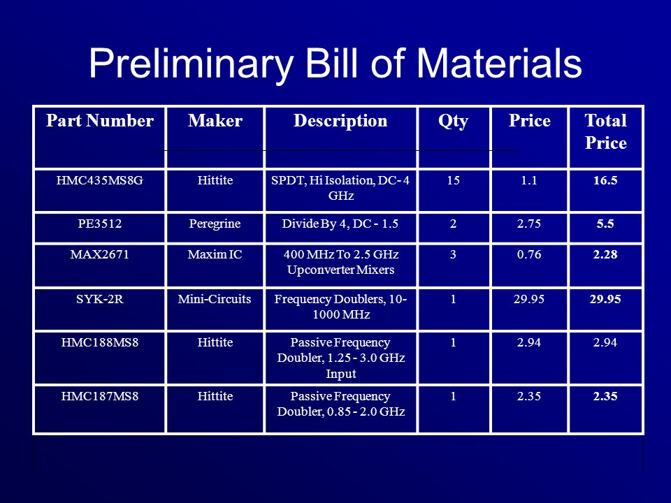 Preliminary Bill of Materials Part NumberMakerDescriptionQtyPriceTotal Price HMC435MS8GHittiteSPDT, Hi Isolation, DC- 4 GHz 151.116.5 PE3512PeregrineDivide By 4, DC - 1.522.755.5 MAX2671Maxim IC400 MHz To 2.5 GHz Upconverter Mixers 30.762.28 SYK-2RMini-CircuitsFrequency Doublers, 10- 1000 MHz 129.95 HMC188MS8HittitePassive Frequency Doubler, 1.25 - 3.0 GHz Input 12.94 HMC187MS8HittitePassive Frequency Doubler, 0.85 - 2.0 GHz 12.35