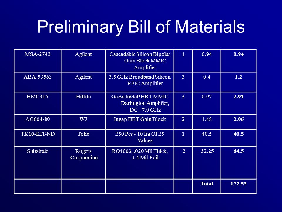 Preliminary Bill of Materials MSA-2743AgilentCascadable Silicon Bipolar Gain Block MMIC Amplifier 10.94 ABA-53563Agilent3.5 GHz Broadband Silicon RFIC Amplifier 30.41.2 HMC315HittiteGaAs InGaP HBT MMIC Darlington Amplifier, DC - 7.0 GHz 30.972.91 AG604-89WJIngap HBT Gain Block21.482.96 TK10-KIT-NDToko250 Pcs - 10 Ea Of 25 Values 140.5 SubstrateRogers Corporation RO4003,.020 Mil Thick, 1.4 Mil Foil 2 32.2564.5 Total172.53