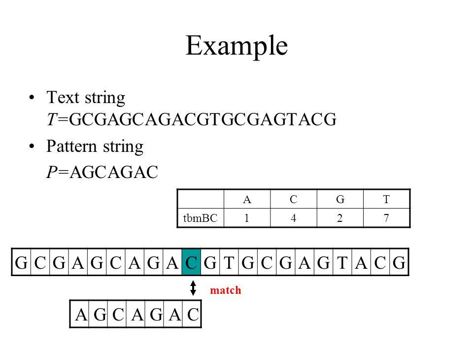 Example Text string T=GCGAGCAGACGTGCGAGTACG Pattern string P=AGCAGAC GCGAGCAGACGTGCGAGTACG AGCAGAC ACGT tbmBC1427 match