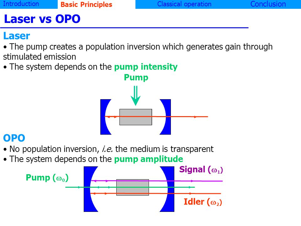 Introduction Basic principlesClassical operation Conclusion Pump Pump ( 0 ) Signal ( 1 ) Idler ( 2 ) Laser The pump creates a population inversion which generates gain through stimulated emission The system depends on the pump intensity OPO No population inversion, i.e.