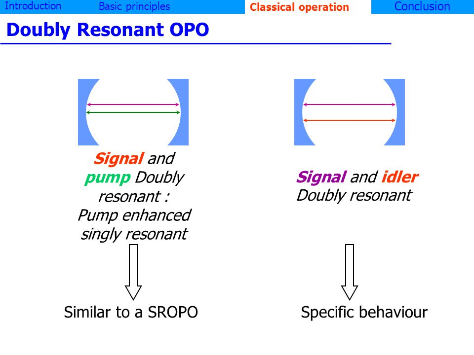 Introduction Basic principlesClassical operation Conclusion Doubly Resonant OPO Signal and idler Doubly resonant Signal and pump Doubly resonant : Pump enhanced singly resonant Similar to a SROPO Specific behaviour Classical operation