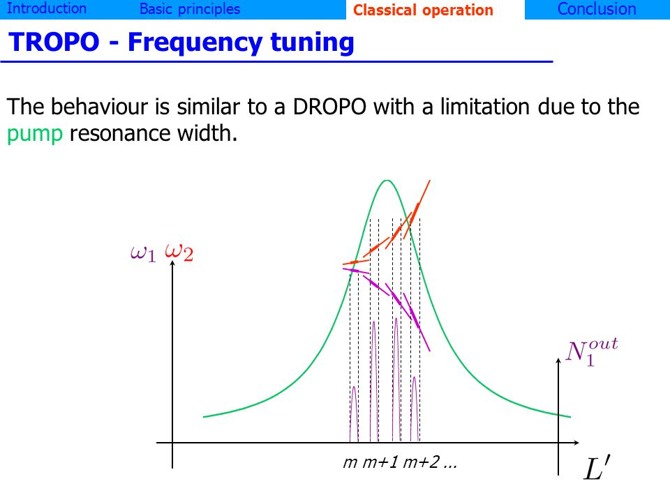 Introduction Basic principlesClassical operation Conclusion TROPO - Frequency tuning The behaviour is similar to a DROPO with a limitation due to the pump resonance width.
