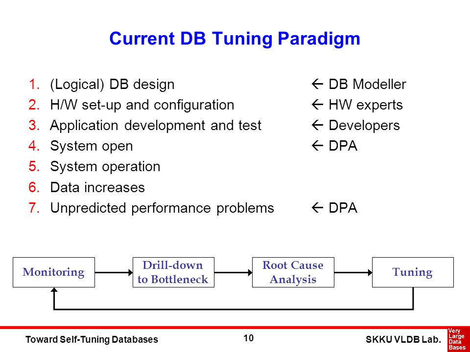 10 SKKU VLDB Lab.Toward Self-Tuning Databases Current DB Tuning Paradigm 1.(Logical) DB design DB Modeller 2.H/W set-up and configuration HW experts 3.Application development and test Developers 4.System open DPA 5.System operation 6.Data increases 7.Unpredicted performance problems DPA Monitoring Drill-down to Bottleneck Root Cause Analysis Tuning