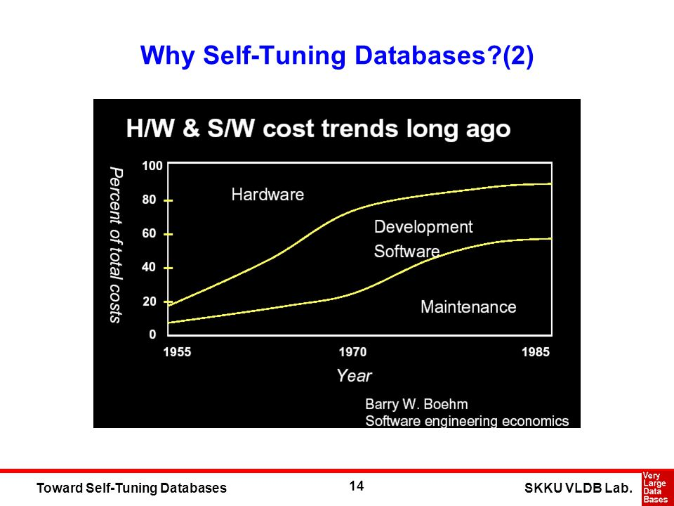 14 SKKU VLDB Lab.Toward Self-Tuning Databases Why Self-Tuning Databases (2)