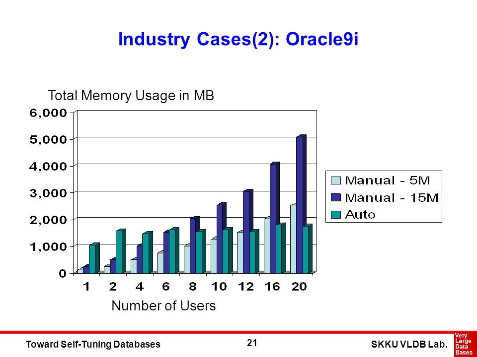 21 SKKU VLDB Lab.Toward Self-Tuning Databases Industry Cases(2): Oracle9i Total Memory Usage in MB Number of Users