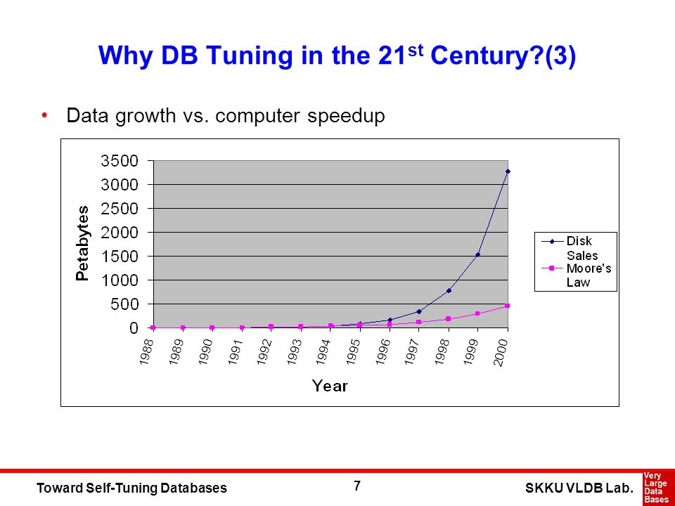 7 SKKU VLDB Lab.Toward Self-Tuning Databases Why DB Tuning in the 21 st Century (3) Data growth vs.