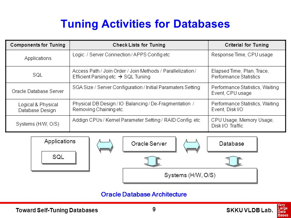 9 SKKU VLDB Lab.Toward Self-Tuning Databases Tuning Activities for Databases Systems (H/W, O/S) Oracle Server Database Applications SQL Oracle Databas