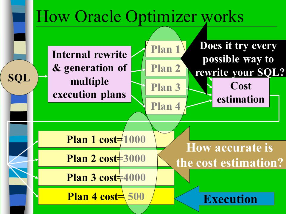 How Oracle Optimizer works Internal rewrite & generation of multiple execution plans Plan 1 cost=1000 Plan 2 cost=3000 Plan 3 cost=4000 Plan 4 cost= 500 Execution How accurate is the cost estimation.