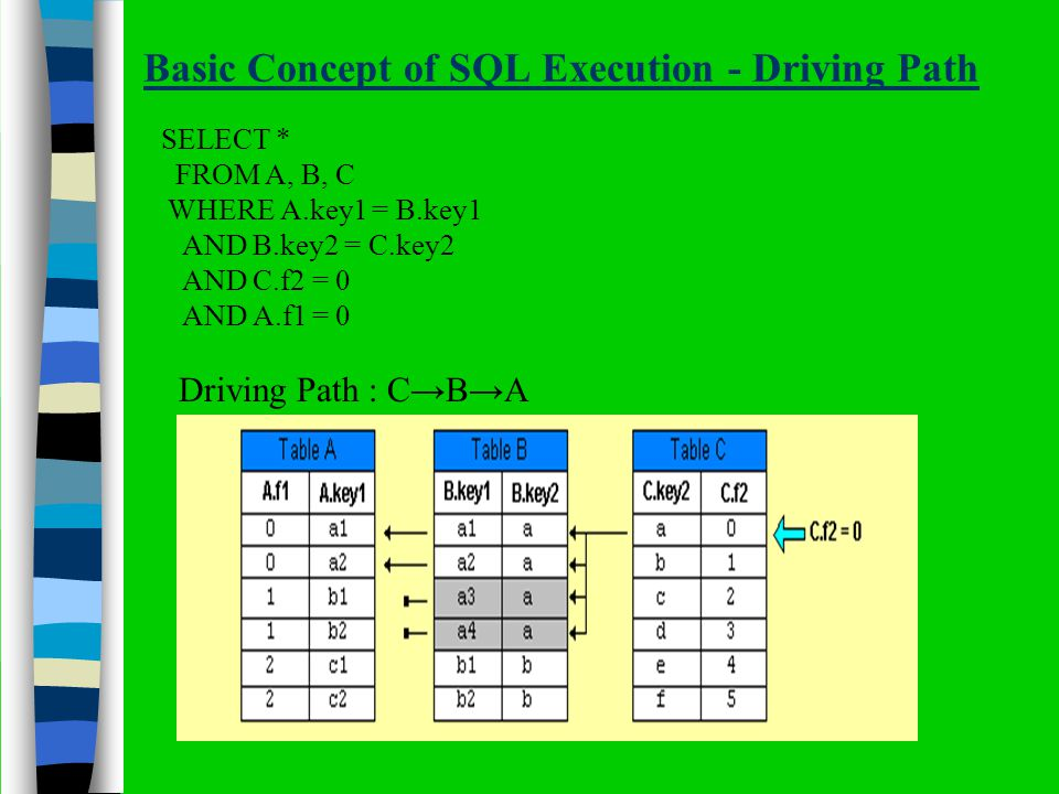Basic Concept of SQL Execution - Driving Path SELECT * FROM A, B, C WHERE A.key1 = B.key1 AND B.key2 = C.key2 AND C.f2 = 0 AND A.f1 = 0 Driving Path : CBA