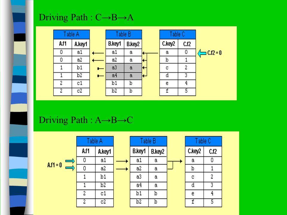 Driving Path : ABC