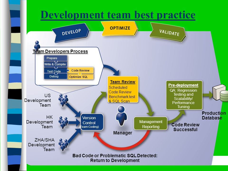 Development team best practice One-tenth of a second is about the limit for having the user feel that the system is reacting instantaneously Team Developers Process Prepare Write & Compile Test Code Debug Code Review Optimize SQL US Development Team HK Development Team ZHA/SHA Development Team Team Review Scheduled Code Review Benchmark test & SQL Scan Manager Management Reporting Bad Code or Problematic SQL Detected: Return to Development Pre-deployment QA: Regression Testing and Scalability/ Performance Tuning Code Review Successful Production Database Version Control (Team Coding)