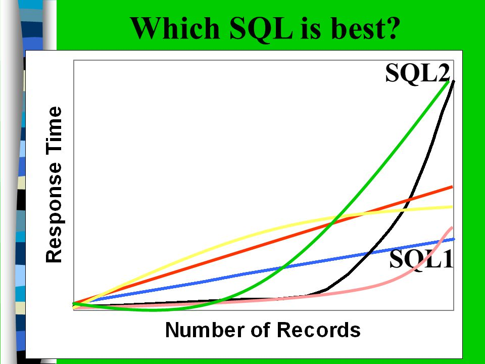 Which SQL is best? SQL1 SQL2