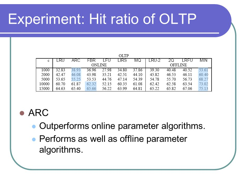 Experiment: Hit ratio of OLTP ARC Outperforms online parameter algorithms. Performs as well as offline parameter algorithms.