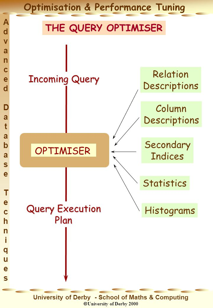 Advanced DatabaseTechniquesAdvanced DatabaseTechniques Optimisation & Performance Tuning University of Derby - School of Maths & Computing University of Derby 2000 OPTIMISER Relation Descriptions Column Descriptions Secondary Indices Statistics Histograms Incoming Query Query Execution Plan THE QUERY OPTIMISER