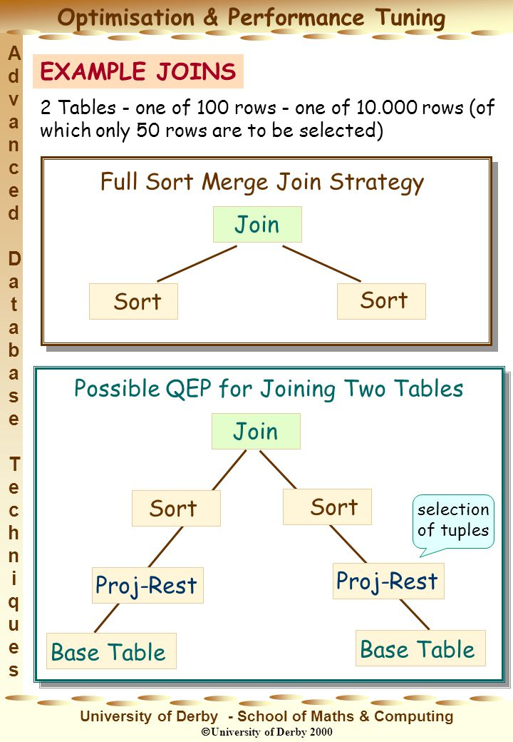 Advanced DatabaseTechniquesAdvanced DatabaseTechniques Optimisation & Performance Tuning University of Derby - School of Maths & Computing University of Derby 2000 EXAMPLE JOINS 2 Tables - one of 100 rows - one of 10.000 rows (of which only 50 rows are to be selected) Full Sort Merge Join Strategy Join Sort Possible QEP for Joining Two Tables Sort Proj-Rest Base Table Join selection of tuples
