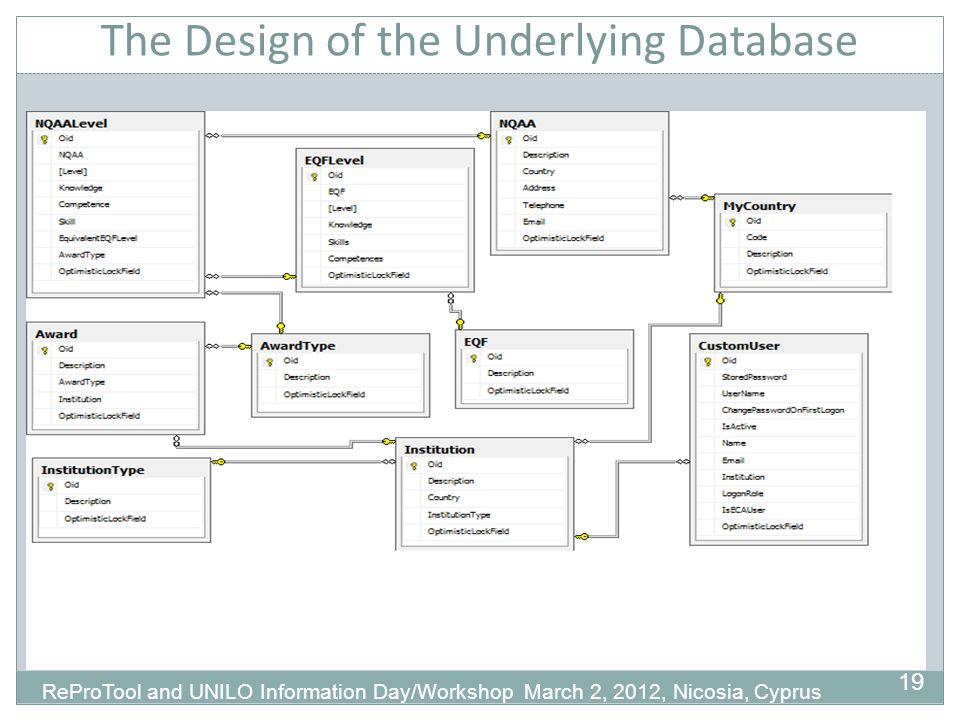 The Design of the Underlying Database 19 ReProTool and UNILO Information Day/Workshop March 2, 2012, Nicosia, Cyprus