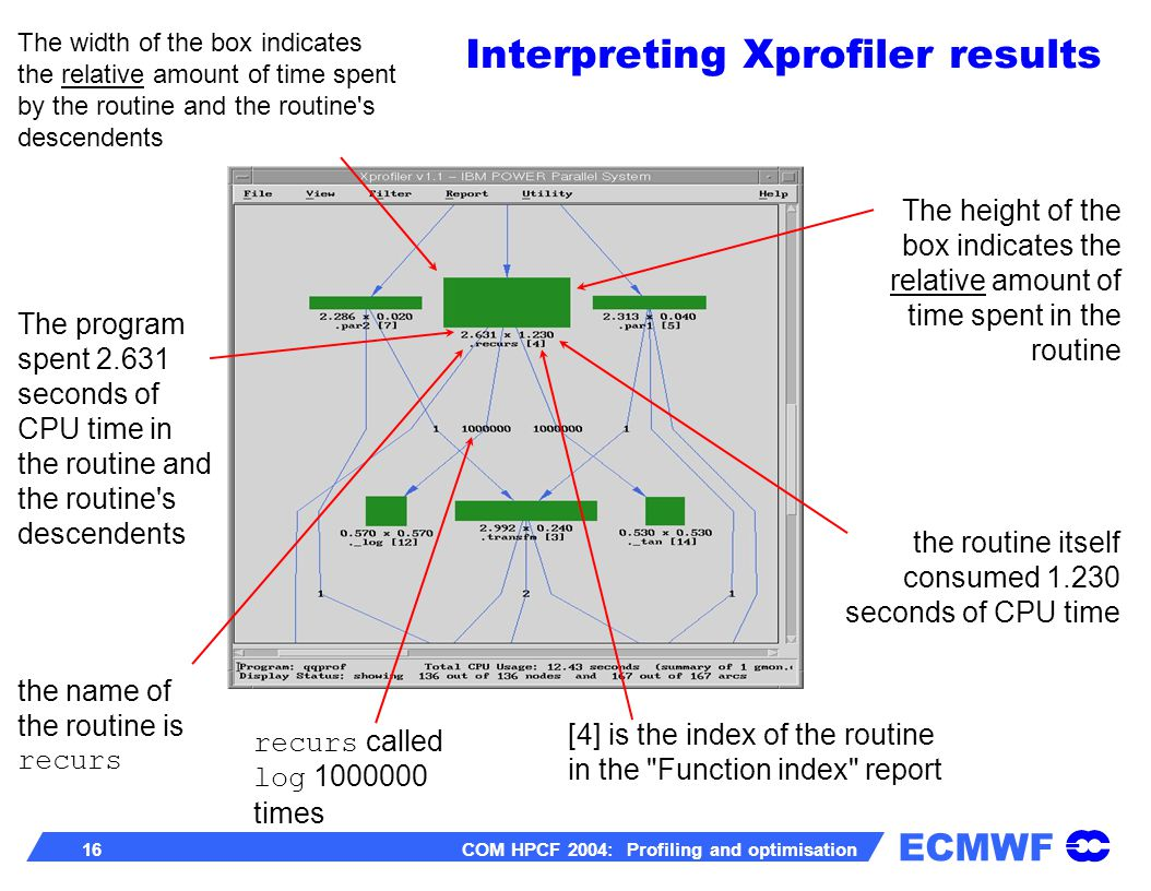 ECMWF 16 COM HPCF 2004: Profiling and optimisation The width of the box indicates the relative amount of time spent by the routine and the routine s descendents The height of the box indicates the relative amount of time spent in the routine The program spent 2.631 seconds of CPU time in the routine and the routine s descendents the routine itself consumed 1.230 seconds of CPU time the name of the routine is recurs [4] is the index of the routine in the Function index report recurs called log 1000000 times Interpreting Xprofiler results