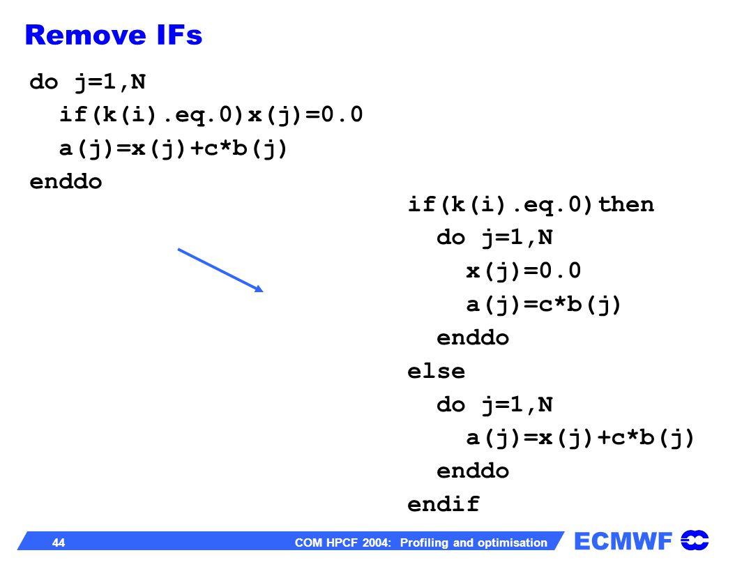 ECMWF 44 COM HPCF 2004: Profiling and optimisation do j=1,N if(k(i).eq.0)x(j)=0.0 a(j)=x(j)+c*b(j) enddo if(k(i).eq.0)then do j=1,N x(j)=0.0 a(j)=c*b(