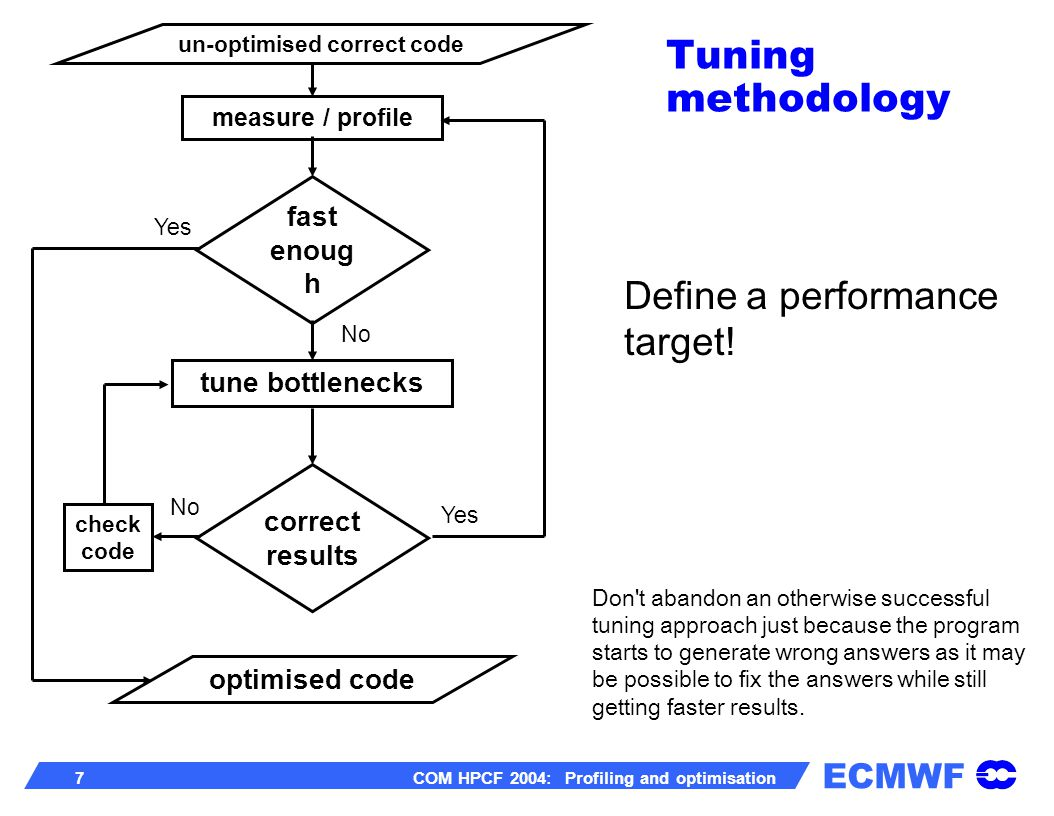 ECMWF 8 COM HPCF 2004: Profiling and optimisation Neither hand tuning or the compiler s optimizer are likely to triple or even double the performance of most programs.