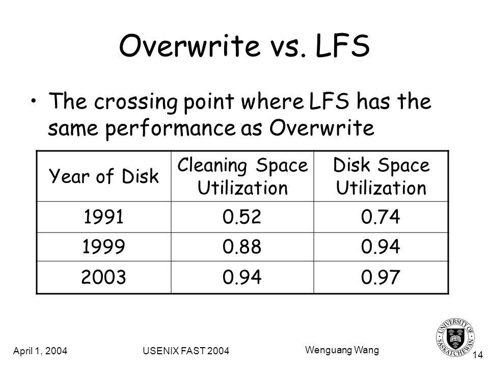 April 1, 2004 USENIX FAST 2004 Wenguang Wang 14 Overwrite vs.