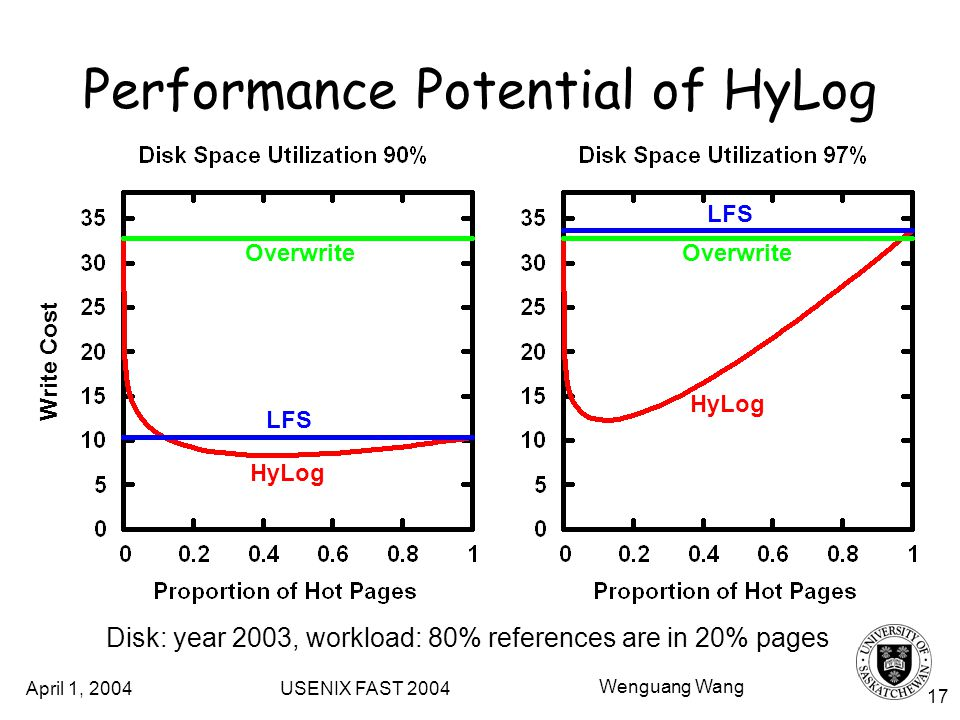April 1, 2004 USENIX FAST 2004 Wenguang Wang 17 Performance Potential of HyLog Write Cost Disk: year 2003, workload: 80% references are in 20% pages Overwrite LFS HyLog Overwrite LFS HyLog