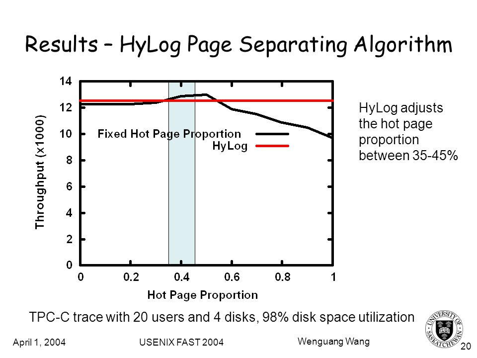 April 1, 2004 USENIX FAST 2004 Wenguang Wang 20 HyLog adjusts the hot page proportion between 35-45% Results – HyLog Page Separating Algorithm TPC-C trace with 20 users and 4 disks, 98% disk space utilization