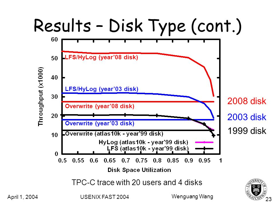 April 1, 2004 USENIX FAST 2004 Wenguang Wang 23 Results – Disk Type (cont.) TPC-C trace with 20 users and 4 disks Overwrite (year03 disk) LFS/HyLog (year03 disk) Overwrite (year08 disk) LFS/HyLog (year08 disk) 1999 disk 2003 disk 2008 disk