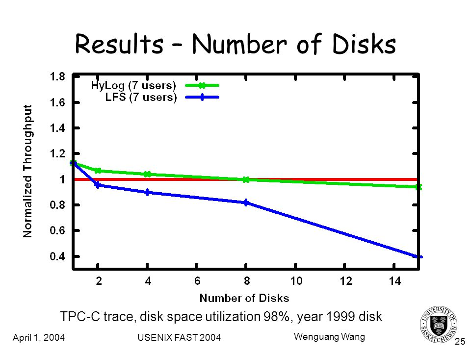 April 1, 2004 USENIX FAST 2004 Wenguang Wang 25 Results – Number of Disks TPC-C trace, disk space utilization 98%, year 1999 disk