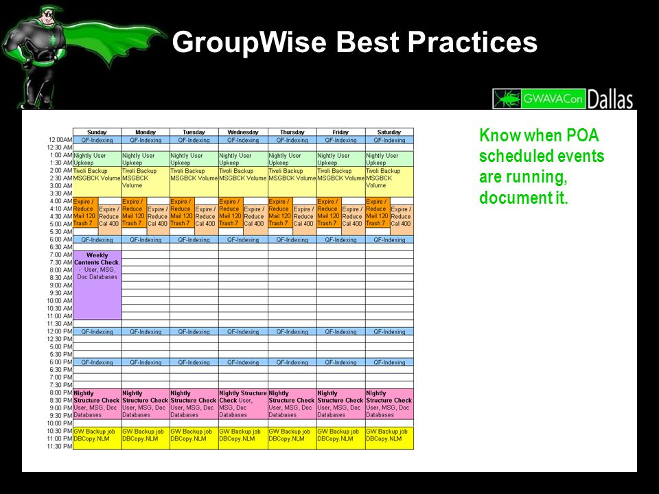 GroupWise Best Practices Know when POA scheduled events are running, document it.