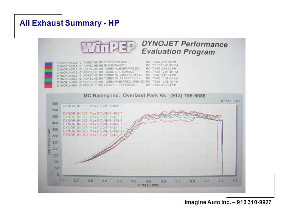 Imagine Auto Inc. – 913 310-9927 All Exhaust Summary - HP