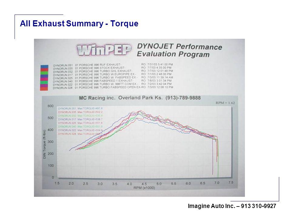 Imagine Auto Inc. – 913 310-9927 All Exhaust Summary - Torque