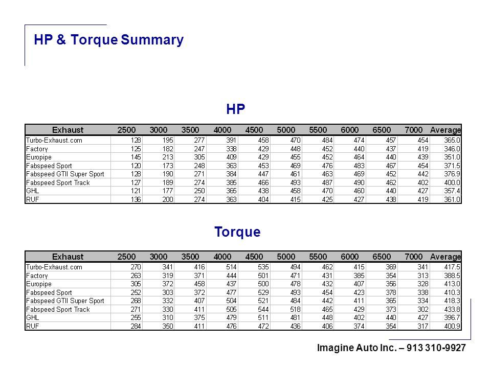 Imagine Auto Inc. – 913 310-9927 HP & Torque Summary HP Torque