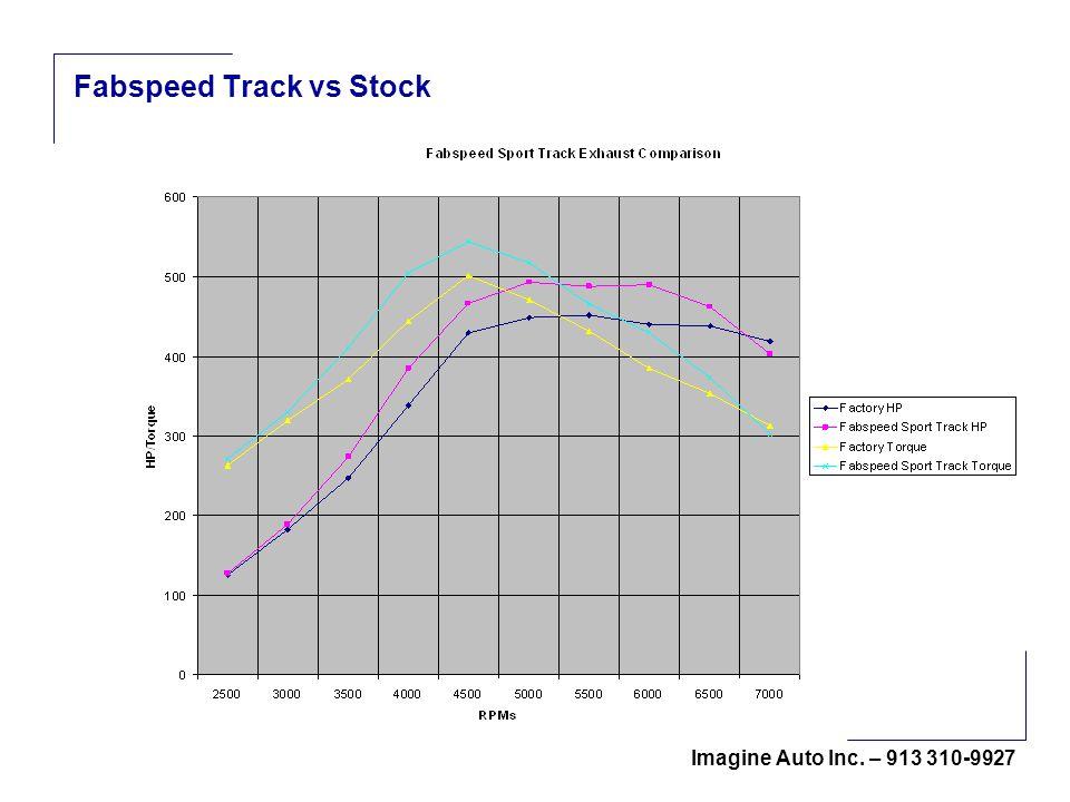 Imagine Auto Inc. – 913 310-9927 Fabspeed Track vs Stock